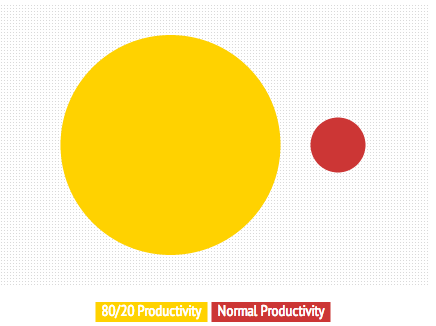 productivity-comparison